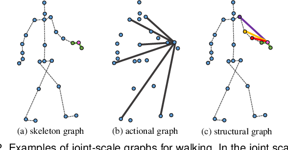 Figure 3 for Symbiotic Graph Neural Networks for 3D Skeleton-based Human Action Recognition and Motion Prediction