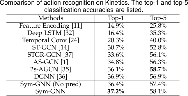 Figure 4 for Symbiotic Graph Neural Networks for 3D Skeleton-based Human Action Recognition and Motion Prediction