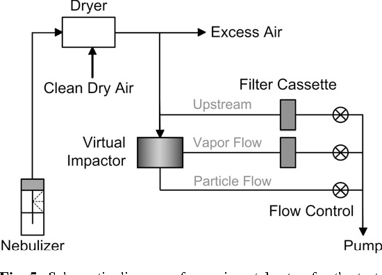 Figure 5 from a new semivolatile aerosol dichotomous sampler schematic diagram of experimental setup for the tests with fluorescent polystyrene latex ccuart Image collections