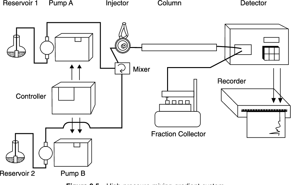 Figure 9 5 from HPLC: A Practical User's Guide - Semantic