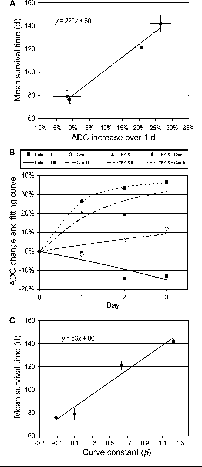 Figure 6 from Early therapy evaluation of combined anti-death