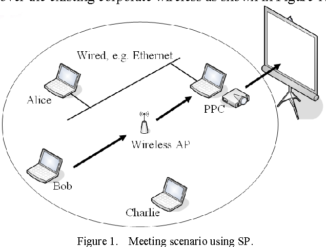 Seamless Presentation A Screen Sharing System For Wifi Network