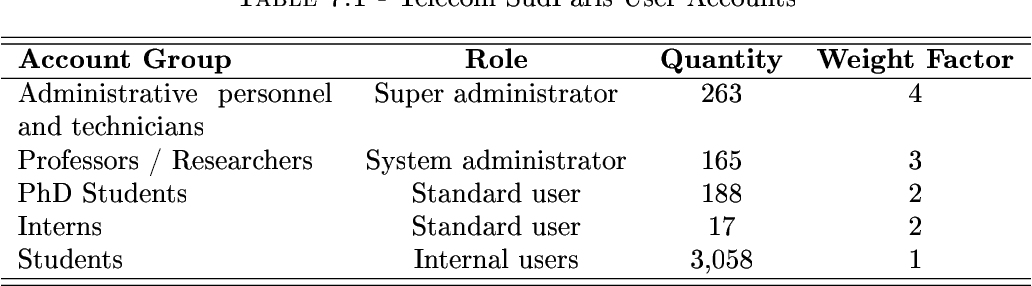 Table 5 4 from Optimization of cost-based threat response