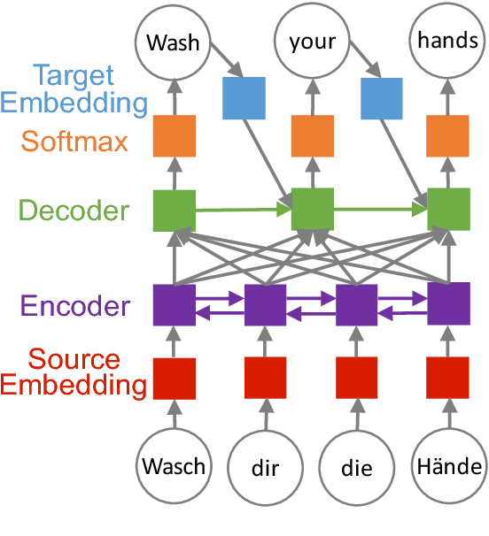 Figure 1 for Freezing Subnetworks to Analyze Domain Adaptation in Neural Machine Translation