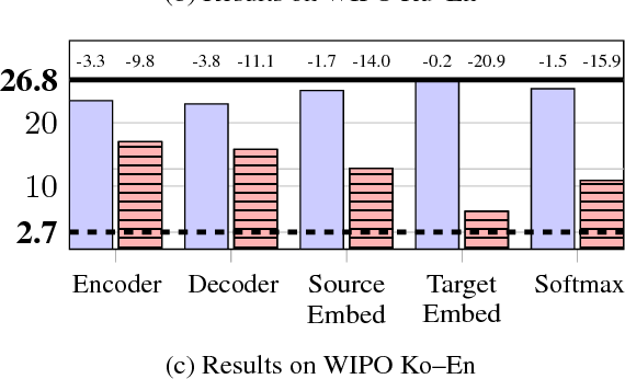 Figure 4 for Freezing Subnetworks to Analyze Domain Adaptation in Neural Machine Translation