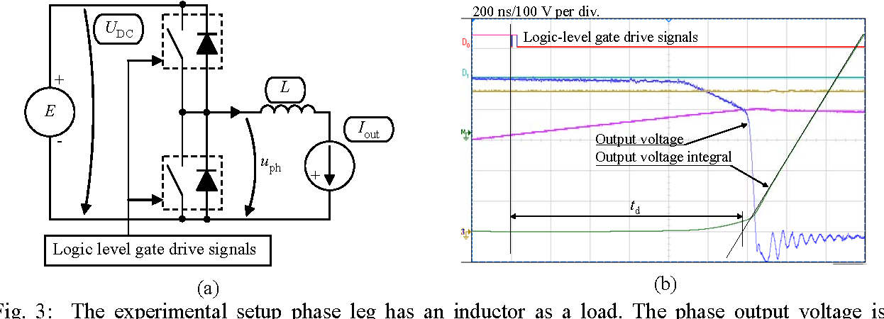 IGBT phase leg non-idealities in active du/dt output
