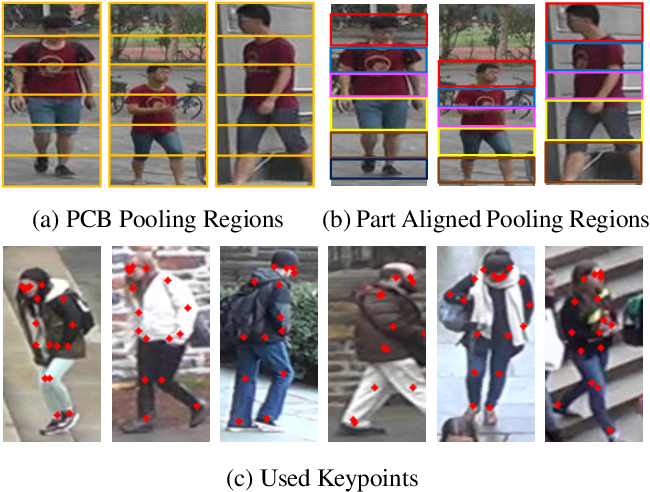 Figure 1 for EANet: Enhancing Alignment for Cross-Domain Person Re-identification