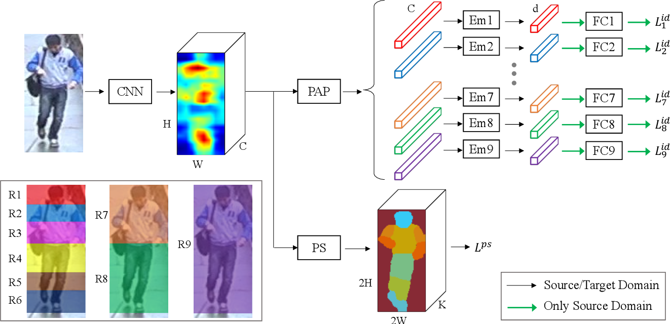 Figure 3 for EANet: Enhancing Alignment for Cross-Domain Person Re-identification