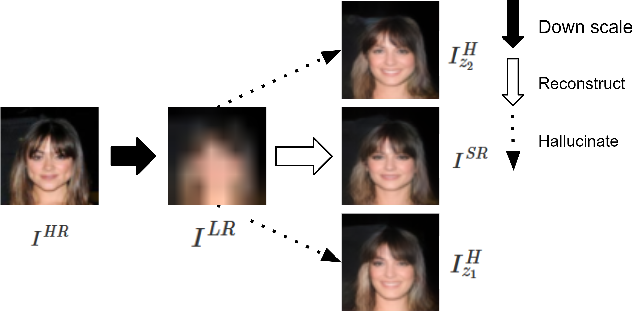 Figure 1 for A Generative Model for Hallucinating Diverse Versions of Super Resolution Images