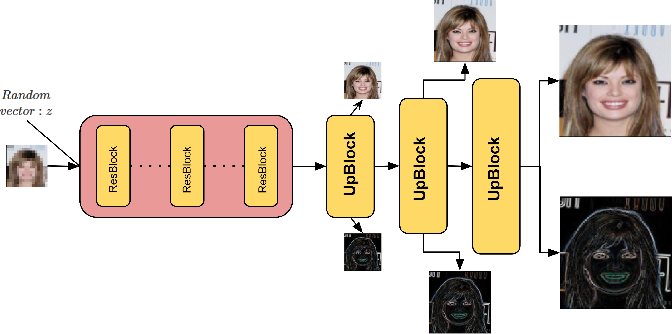 Figure 3 for A Generative Model for Hallucinating Diverse Versions of Super Resolution Images