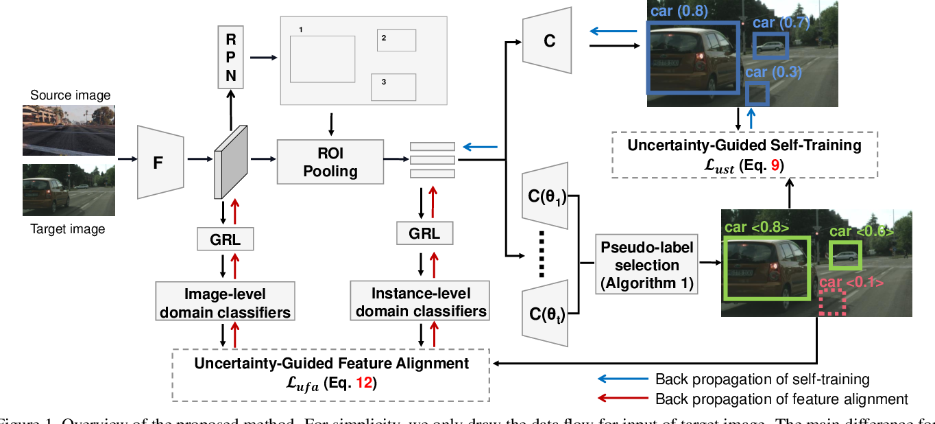 Figure 1 for Uncertainty-Aware Model Adaptation for Unsupervised Cross-Domain Object Detection