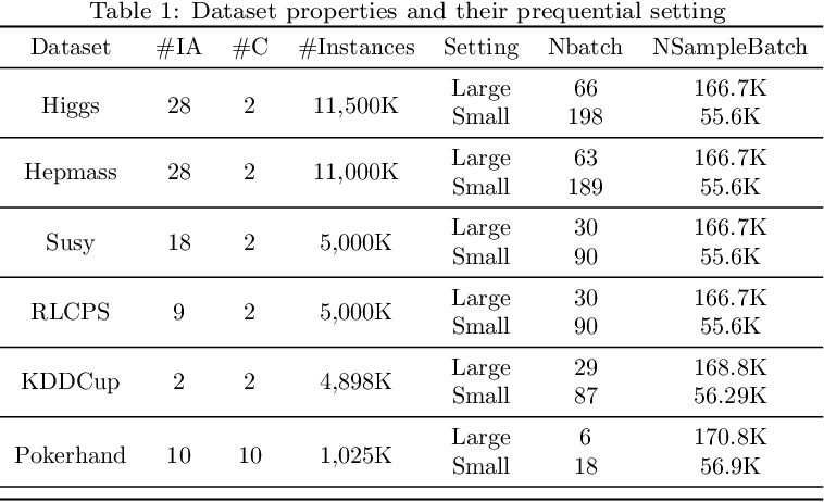 Figure 2 for Scalable Teacher Forcing Network for Semi-Supervised Large Scale Data Streams