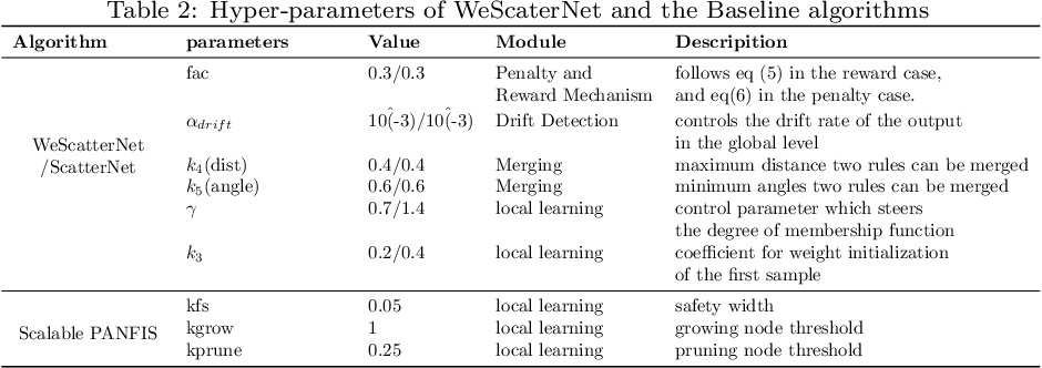 Figure 3 for Scalable Teacher Forcing Network for Semi-Supervised Large Scale Data Streams