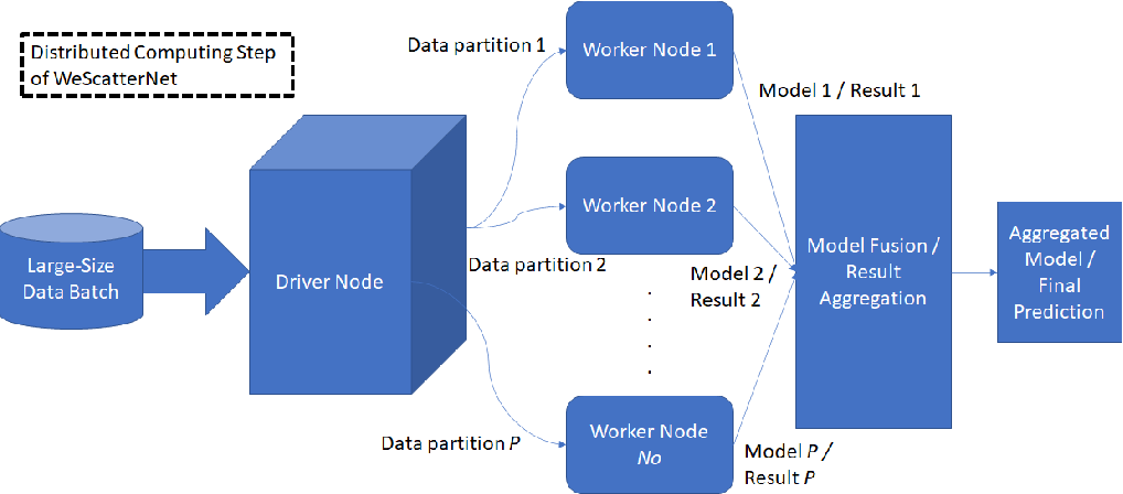 Figure 1 for Scalable Teacher Forcing Network for Semi-Supervised Large Scale Data Streams