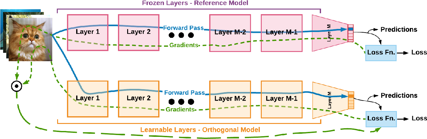 Figure 1 for Orthogonal Deep Models As Defense Against Black-Box Attacks