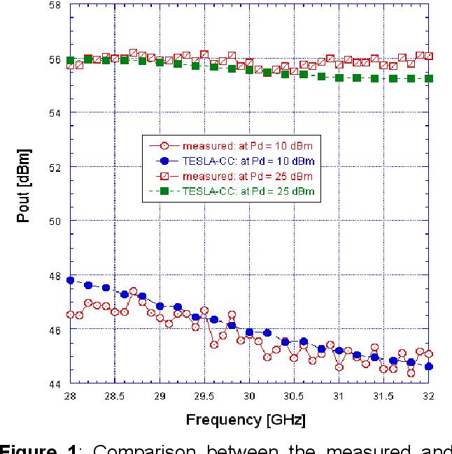 Validation study for the large-signal code TESLA-CC based on