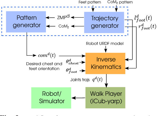 Figure 2 for Walking of the iCub humanoid robot in different scenarios: implementation and performance analysis