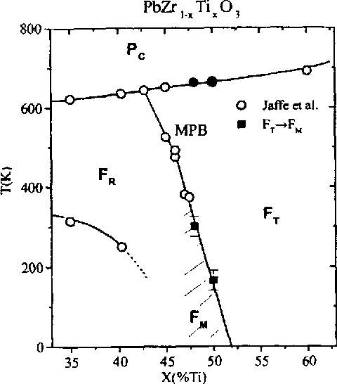 preliminary modification of the pzt phase diagram after noheda et al