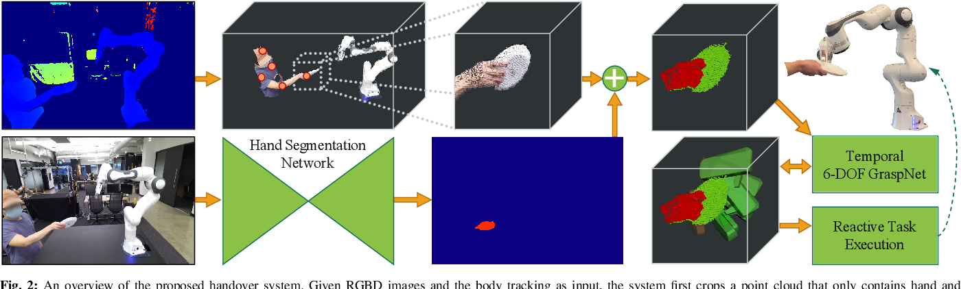 Figure 3 for Reactive Human-to-Robot Handovers of Arbitrary Objects