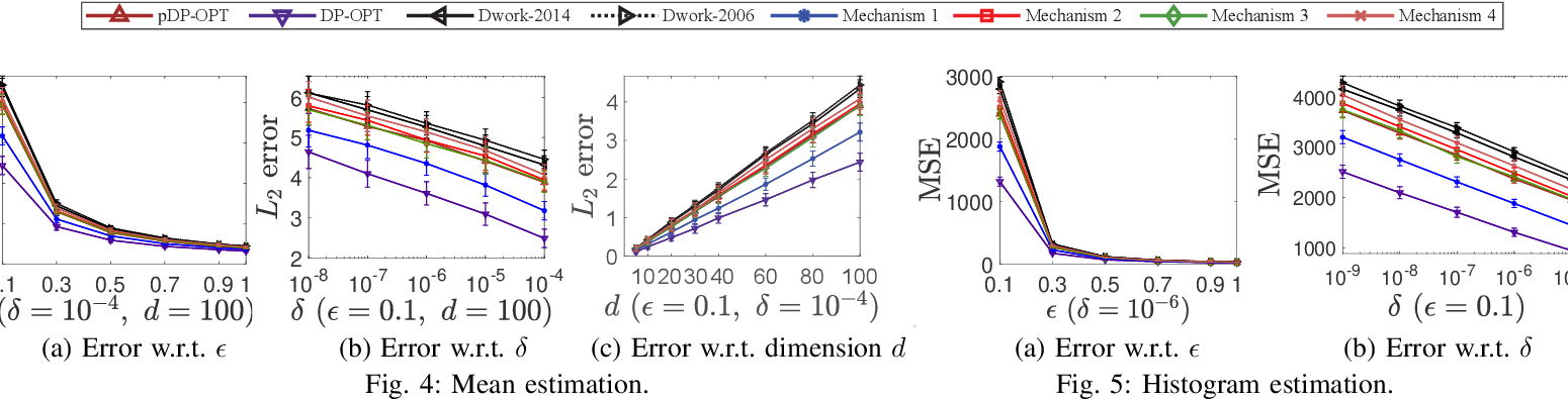 Figure 4 for Reviewing and Improving the Gaussian Mechanism for Differential Privacy