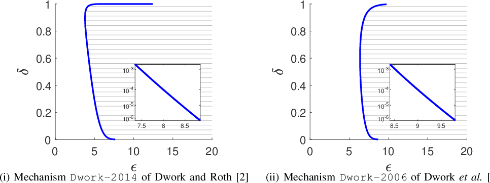 Figure 1 for Reviewing and Improving the Gaussian Mechanism for Differential Privacy