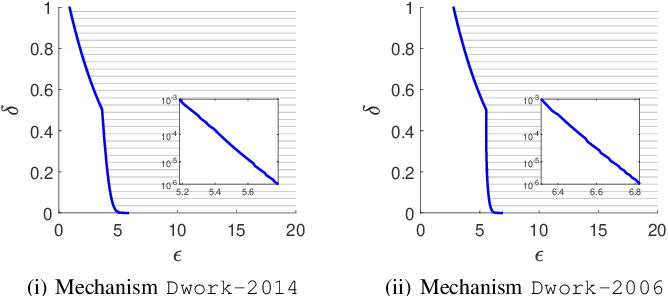 Figure 3 for Reviewing and Improving the Gaussian Mechanism for Differential Privacy