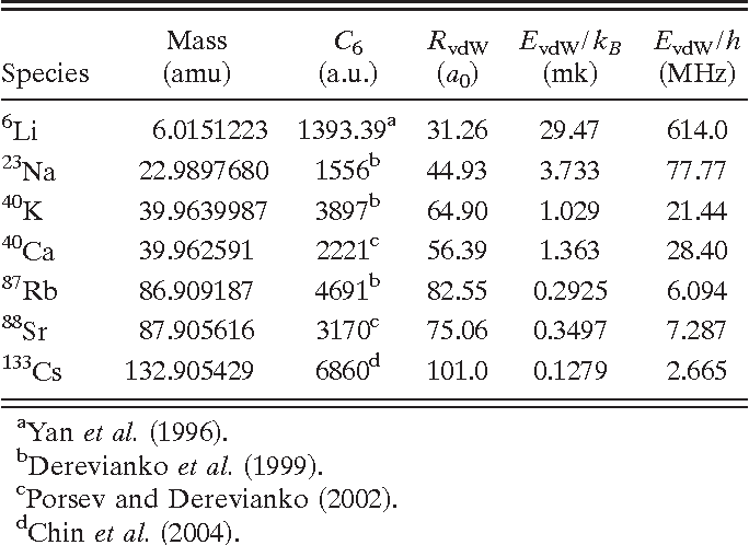TABLE I. Characteristic van der Waals scales RvdW and EvdW for several atomic species !1 amu=1/12 mass of a 12C atom; 1 a.u . =1Eha0 6, where Eh=4.359 74&10−18 J and a0 =0.052 917 7. . . nm