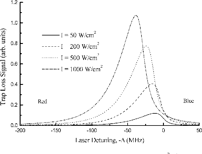 FIG. 20. Calculated PA line at 1 mK for the v=64 3,g + excited state of Li2. From Bohn and Julienne, 1999.