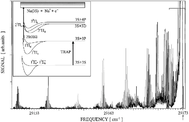 FIG. 38. Photoassociative spectrum of the 2 3-g and 2 1-u states of Na2 below the 3S+3D asymptote located at 29 173 cm−1. Inset shows the excitation scheme used in the experiment. From Shaffer et al., 1999.
