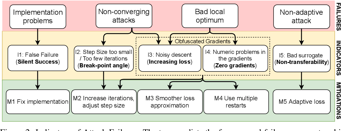 Figure 3 for Indicators of Attack Failure: Debugging and Improving Optimization of Adversarial Examples