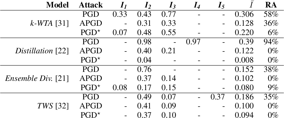 Figure 2 for Indicators of Attack Failure: Debugging and Improving Optimization of Adversarial Examples