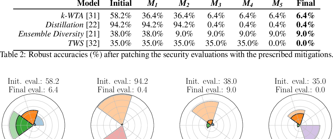 Figure 4 for Indicators of Attack Failure: Debugging and Improving Optimization of Adversarial Examples