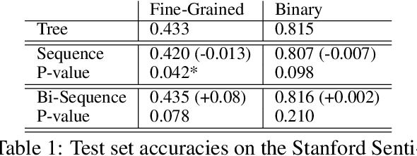 Figure 1 for When Are Tree Structures Necessary for Deep Learning of Representations?