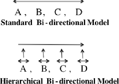 Figure 4 for When Are Tree Structures Necessary for Deep Learning of Representations?