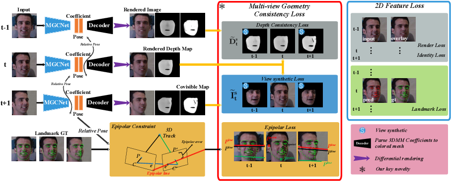 Figure 1 for Self-Supervised Monocular 3D Face Reconstruction by Occlusion-Aware Multi-view Geometry Consistency
