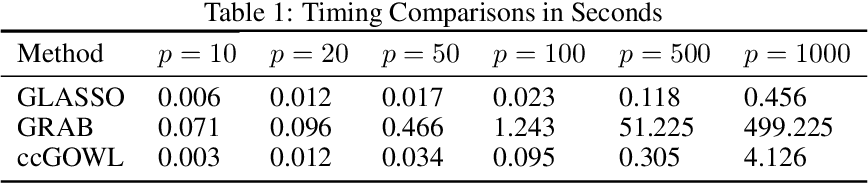 Figure 1 for Learning Gaussian Graphical Models with Ordered Weighted L1 Regularization