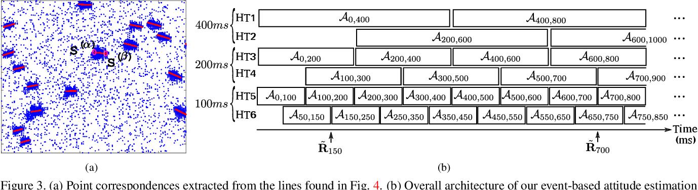 Figure 4 for Event-based Star Tracking via Multiresolution Progressive Hough Transforms