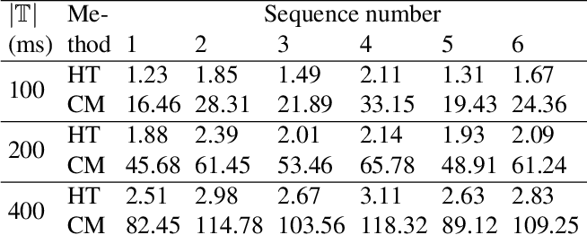 Figure 2 for Event-based Star Tracking via Multiresolution Progressive Hough Transforms