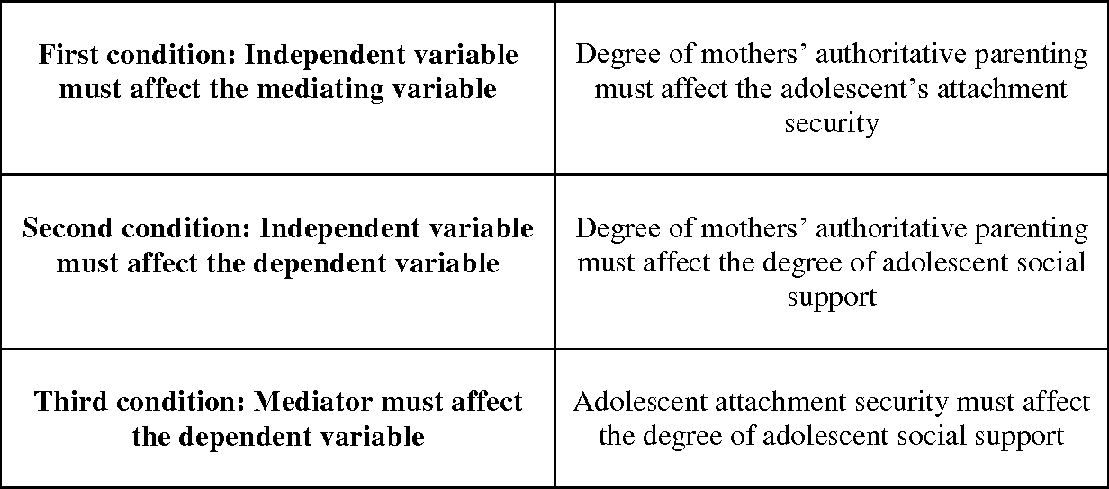Table 3 from The role of mothers' authoritative parenting in
