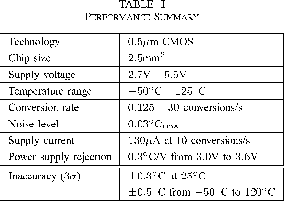 Table II from A CMOS smart temperature sensor with a 3/spl