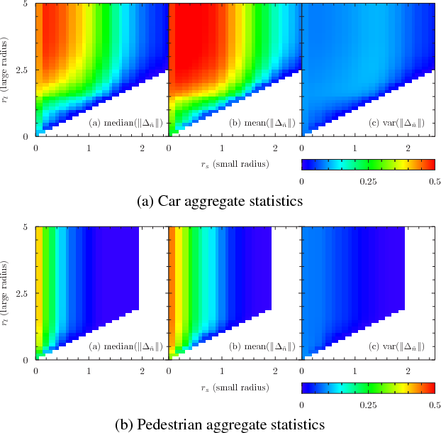 Figure 2 for Difference of Normals as a Multi-Scale Operator in Unorganized Point Clouds