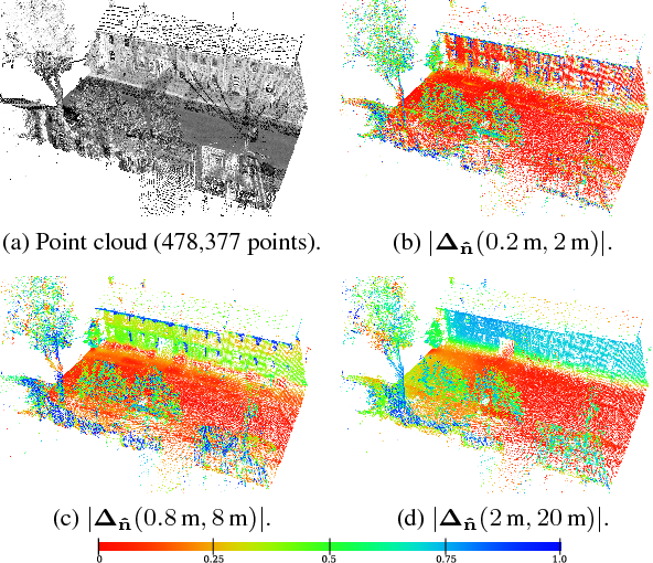 Figure 3 for Difference of Normals as a Multi-Scale Operator in Unorganized Point Clouds
