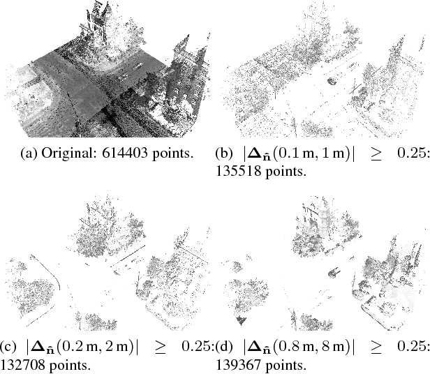 Figure 4 for Difference of Normals as a Multi-Scale Operator in Unorganized Point Clouds
