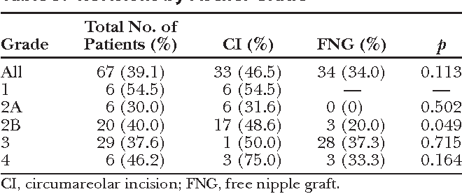 Table 5. Revisions by Fischer Grade