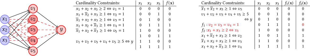 Figure 1 for Quantitative Verification of Neural Networks And its Security Applications