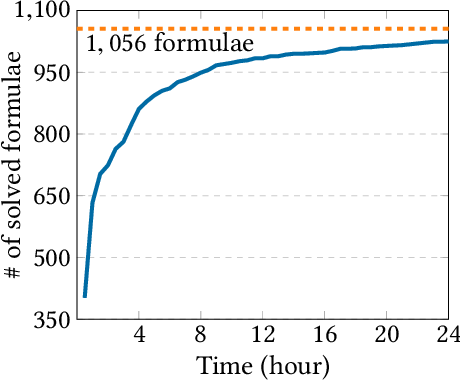 Figure 4 for Quantitative Verification of Neural Networks And its Security Applications