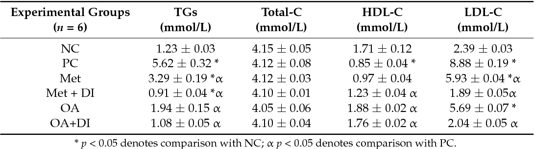 Table 2 From Plant Derived Oleanolic Acid Oa Ameliorates Risk