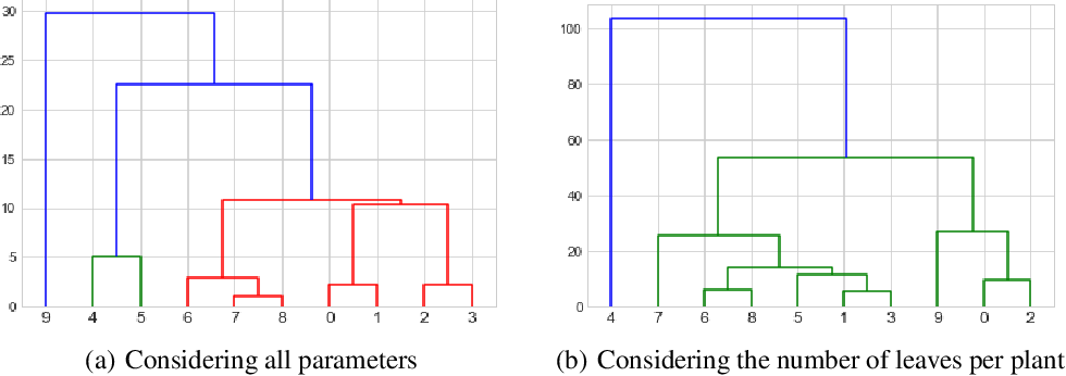 Figure 3 for Image-based phenotyping of diverse Rice (Oryza Sativa L.) Genotypes