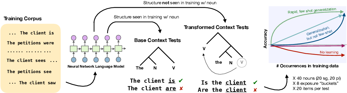 Figure 1 for Structural Supervision Improves Few-Shot Learning and Syntactic Generalization in Neural Language Models
