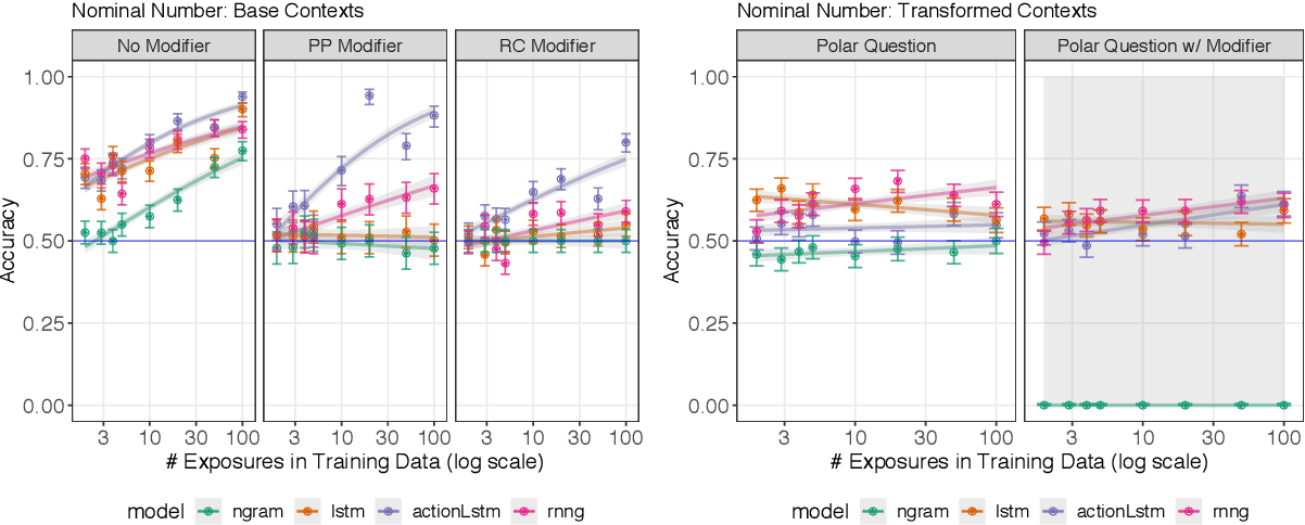 Figure 3 for Structural Supervision Improves Few-Shot Learning and Syntactic Generalization in Neural Language Models